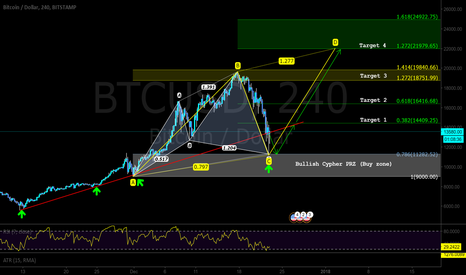 BTCUSD: Buying BTC at my potential bullish PRZ with targets