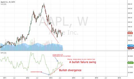 AAPL: MFI: Bullish Divergence and Bullish Failure Swing