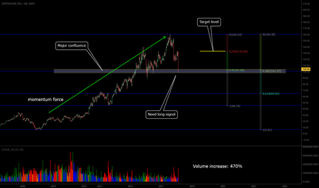 EXPE: Expedited Chart