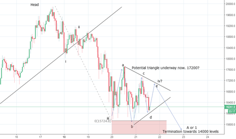 BTCUSD: Bitcoin Hourly Wave Counts Updated- Triangle Unfolding?