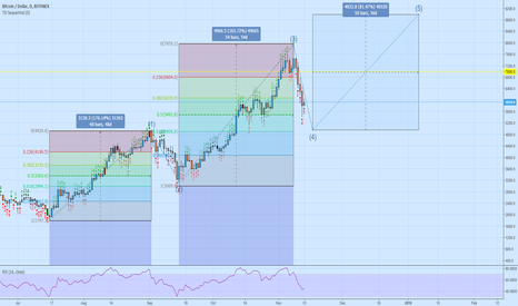BTCUSD: How Much Lower Can Bitcoin GO? Tom DeMark and Elliot Wave Theory