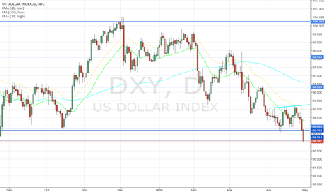DXY: DXY W17/.30.04.2016
