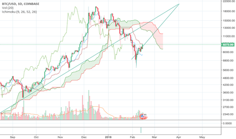 BTCUSD: BTC displaying accelerated growth towards 20k