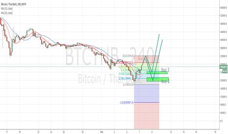 BTCTHB: buy