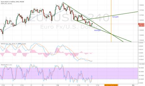 EURUSD: eurusd wedge 4h