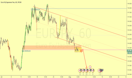 EURJPY: Waiting the rupture of the pause