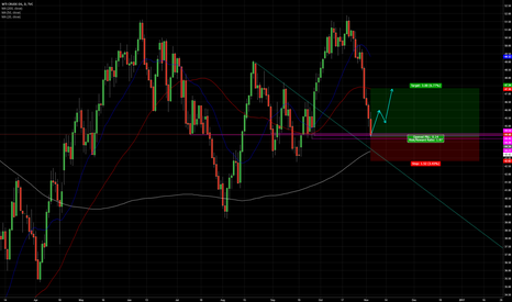 USOIL: OIL into Support - 3 - 5 day trade