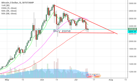 BTCUSD: Bitcoin buy ...flag  pattern