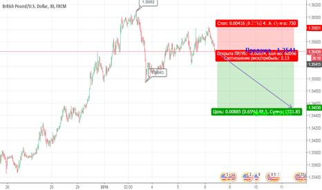 GBPUSD: Падение GBP против USD