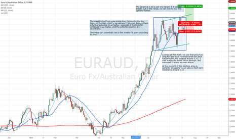 EURAUD: EURAUD can potentially breakout and resume uptrend
