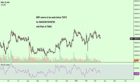 MRF: MRF seems to be bearish...