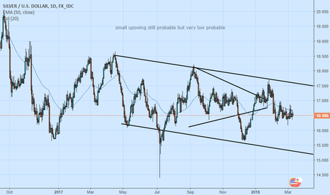 XAGUSD: Ignored us now face the consequences