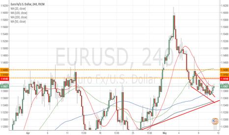 EURUSD: Bearish pressure persists at 1.1400