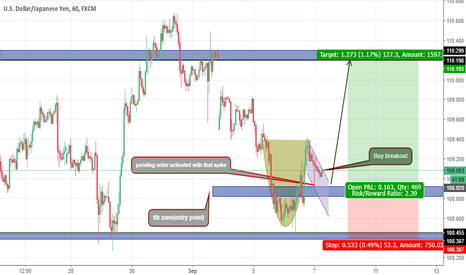 USDJPY: CUP AND HANDLE