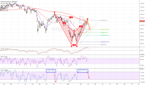 NYA: SP500 turns over here