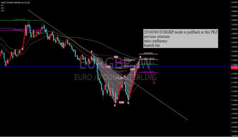 EURGBP: EURGBP needs to pullback at this PRZ