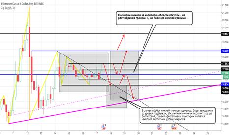 ETCUSD: Обзор ETC/USD Bitfinex