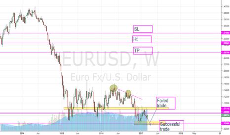 EURUSD: weekly insight - In Progress