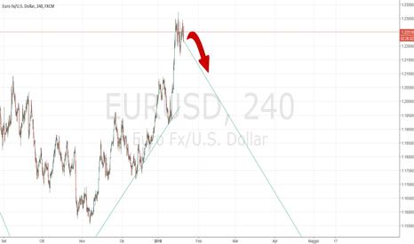 EURUSD: D1 short su pin e ipotetico livello 3