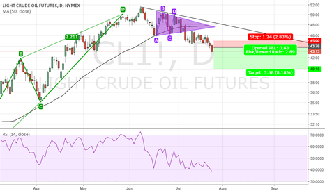CL1!: Short Crude for quick profit