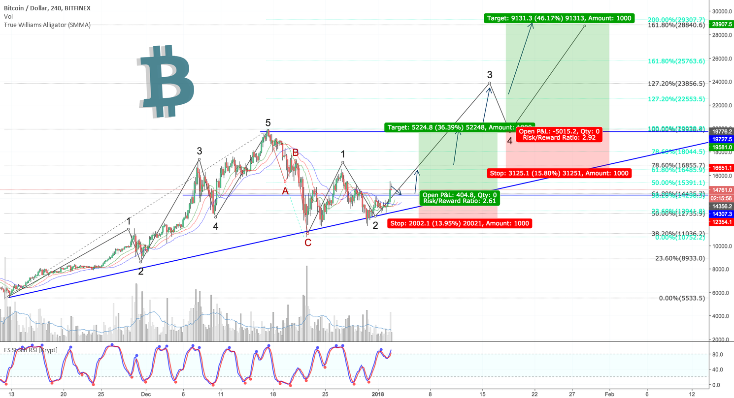Bitcoin Long Positions For January