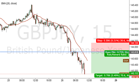 GBPJPY: short gbpjpy at pushback