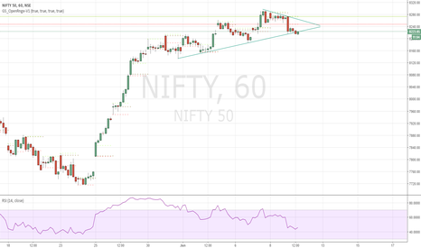 NIFTY: NIFTY Trendline hourly