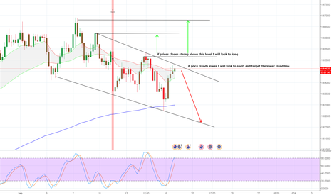 EURNZD: EURNZD Waiting for Price Action