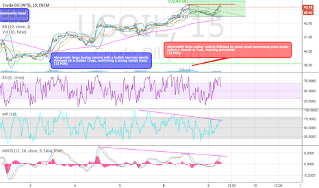 USOIL: USOIL technical analysis on 15 MIN timeframe