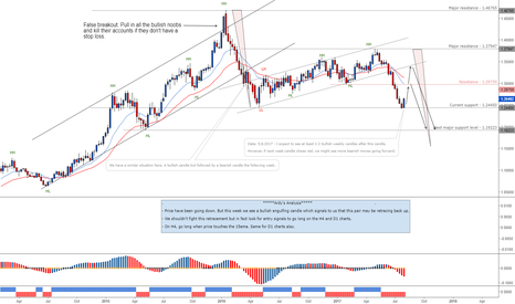 USDCAD: USDCAD retraces back up. Weekly chart.