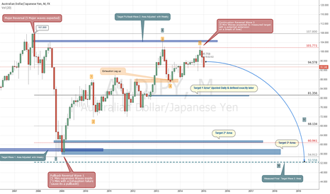 AUDJPY: A Mid and Long Term view in AUD/JPY