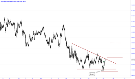 AUDNZD: Entry after breaking the descending triangle