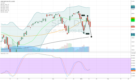 SPY: ABCD Formation