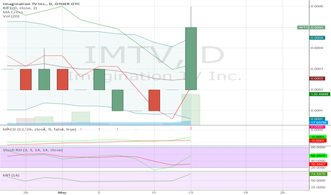 IMTV: Today 150% up