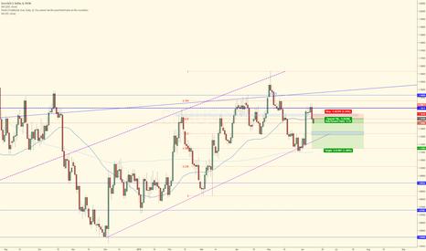EURUSD: EUR/USD Short Swing Trade