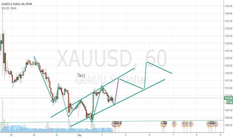 XAUUSD: gold change trend