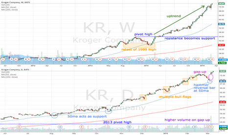 KR: KR bull trend continues after pullback