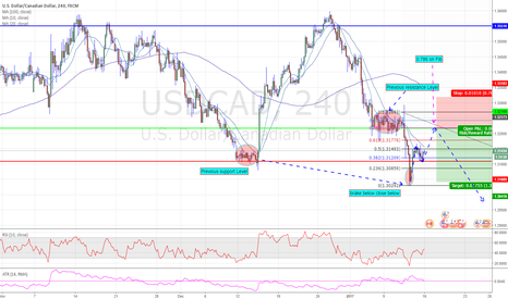 USDCAD: Possible shorting opportunity