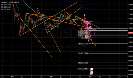 EURUSD: EURUSD - Possible Cypher Pathern