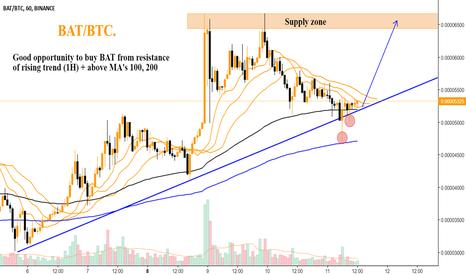 BATBTC: BAT/BTC