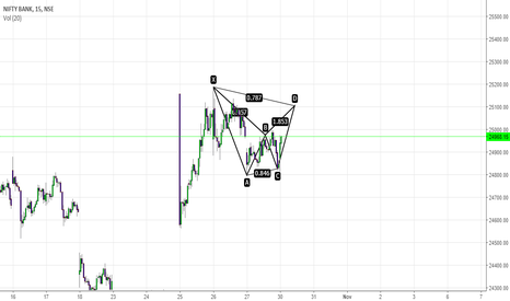 BANKNIFTY: Bank Nifty is a buy for targets of 25100/25140