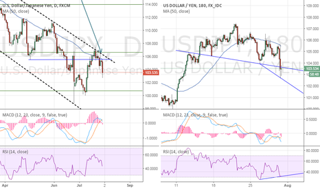USDJPY: USD/JPY – Offered on BOJ disappointment