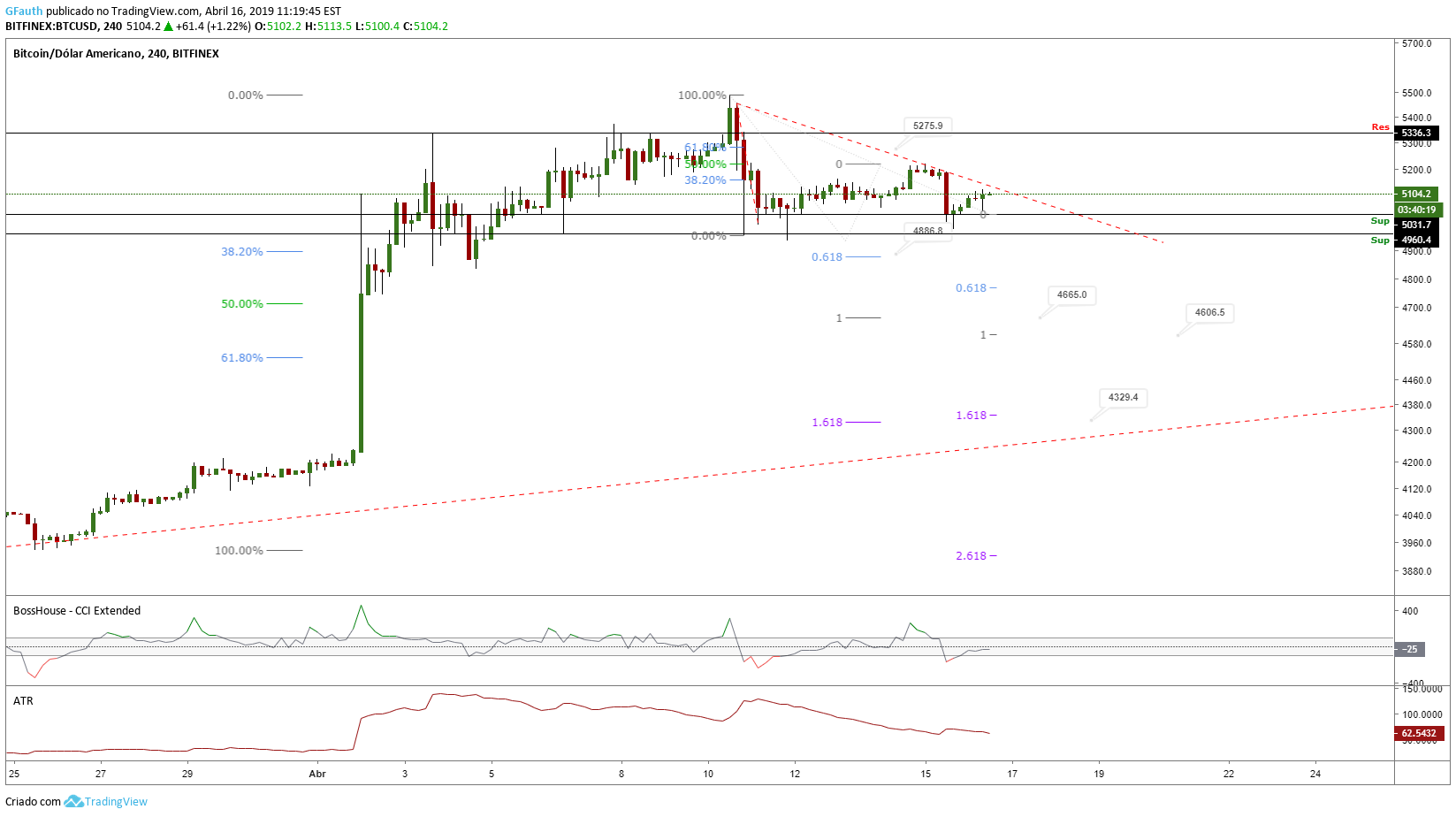 tradingview btc bitfinex)