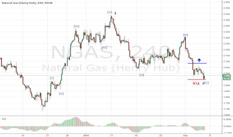 NGAS: Натуральный газ: покупка