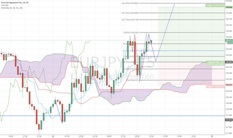 EURJPY: Possible Long Setup on EUR/JPY