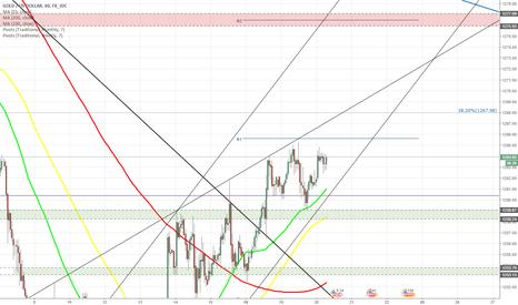 XAUUSD: XAU/USD heads towards weekly R1