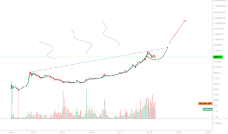 BTCUSD: bitcoin cup and handle...