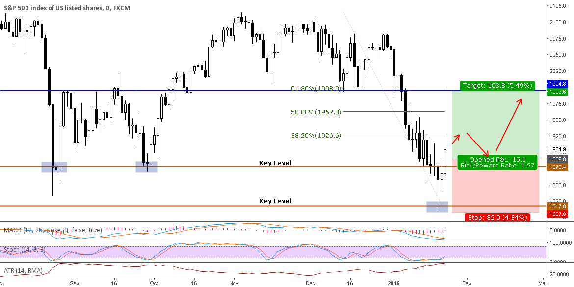 S&P500: Long, swing up to 2,000