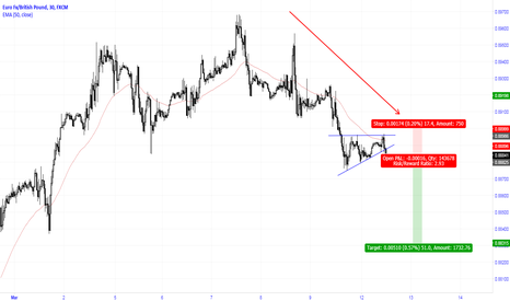 EURGBP: Failed ascending triangle after a down move