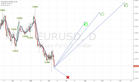 EURUSD: Do not try to sell it - only to buy!